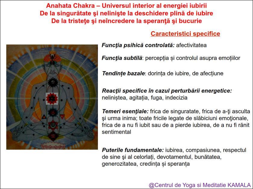 4.ANAHATA CHAKRA bun_2